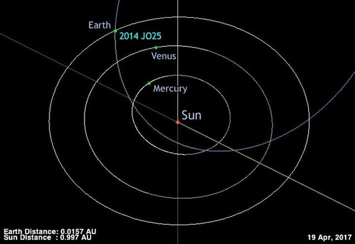 Опасный астероид приблизится рекордно близко к Земле впервые за 400 лет